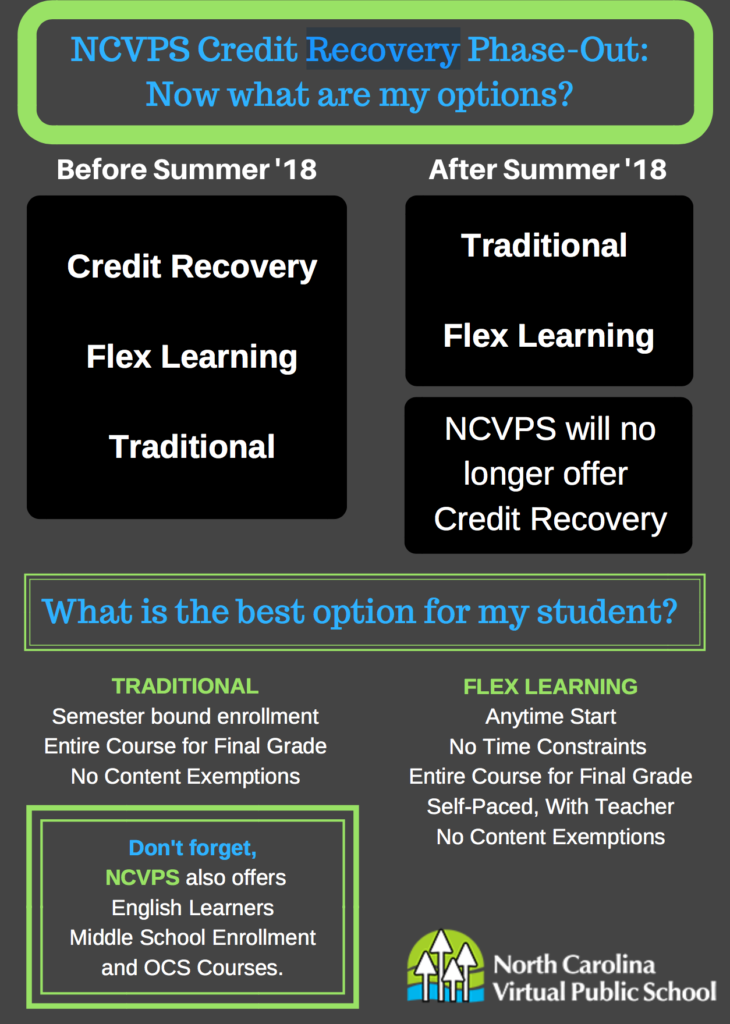 Credit Recovery Phase Out