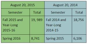 NCVPS_Enrollments_August_2015